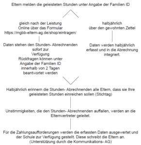 Ablaufdiagramm Elternabrechnung